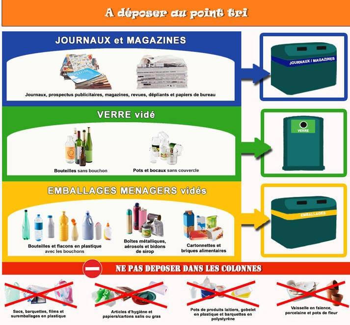 point tri s lectif des d chets recyclables sur l 39 le d 39 yeu. Black Bedroom Furniture Sets. Home Design Ideas